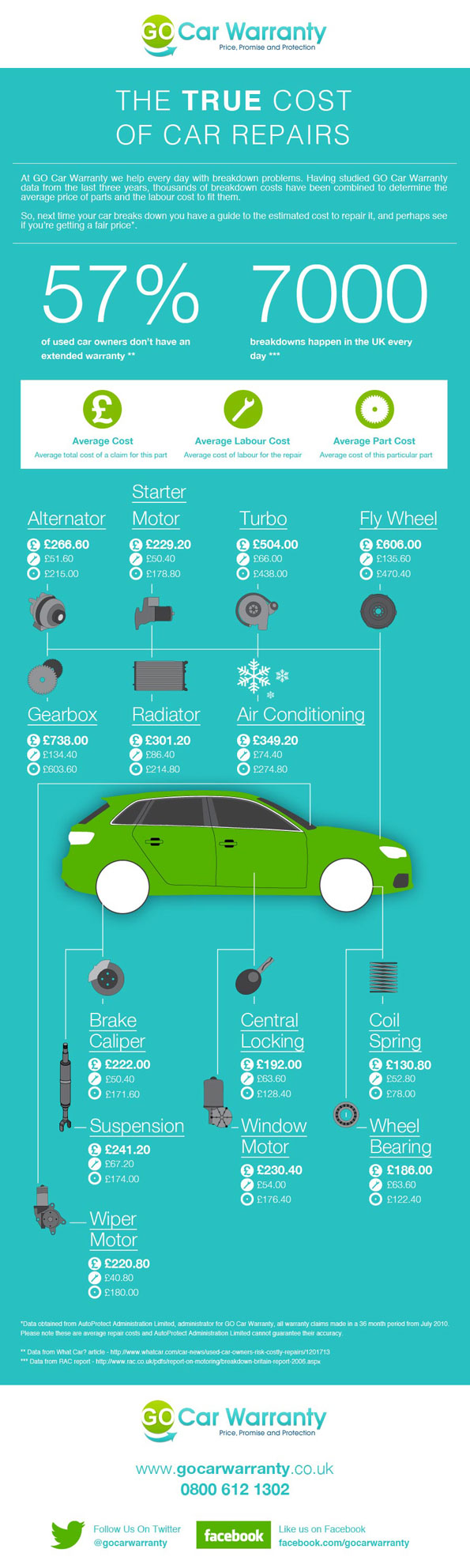 The true cost of car repairs - infographic image